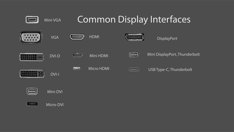 A visual representation of various common interface types